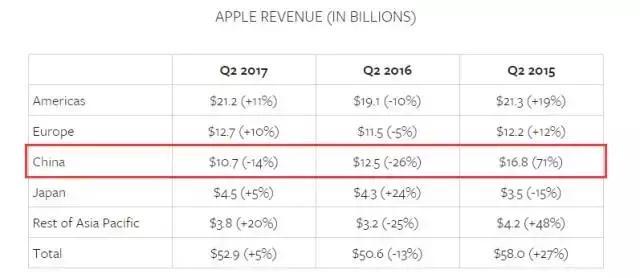 苹果与微信的冲突背后:iOS生态的掌控力正在减弱  aso优化 第3张