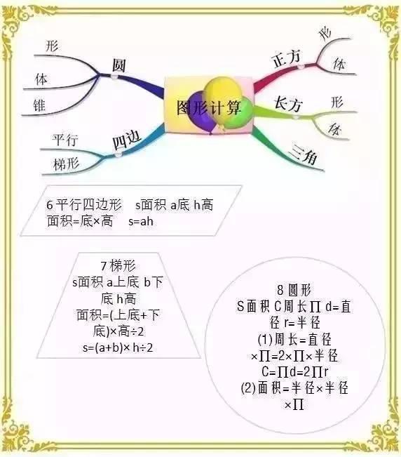 10张图轻松记牢小学数学所有公式 重要的复习资料请收藏