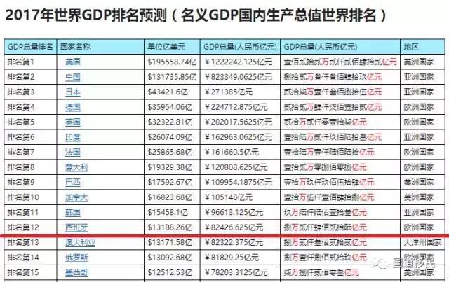 世界各国gdp增长示意图_全球热评中国修正GDP 中国对世界是机会不是威胁(3)