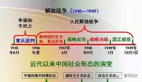 高考冲刺:理顺中外历史时间轴