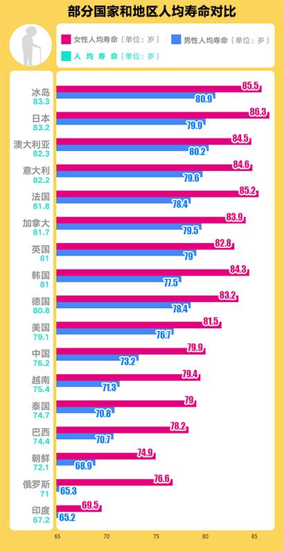 各国人均寿命_中国人均寿命变化图