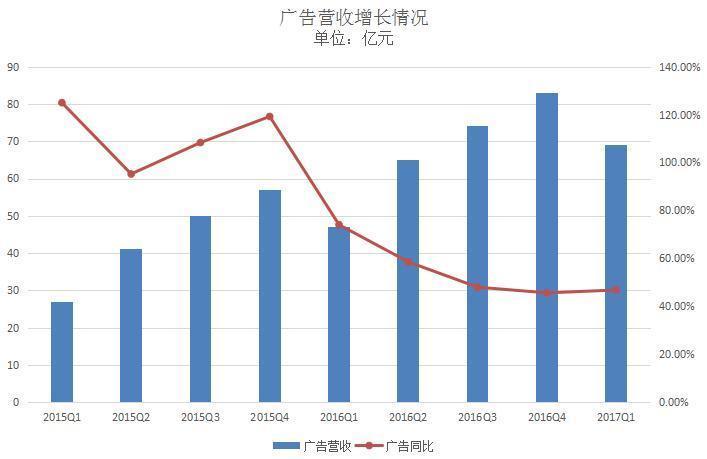 腾讯一季度营收495亿元,同比增长55%,游戏占总营收比重回升