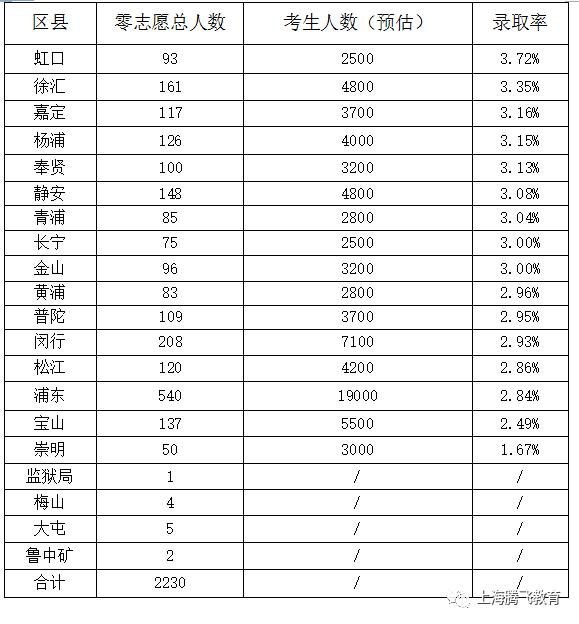 2017年各区县零志愿录取率海淀高中排名图片