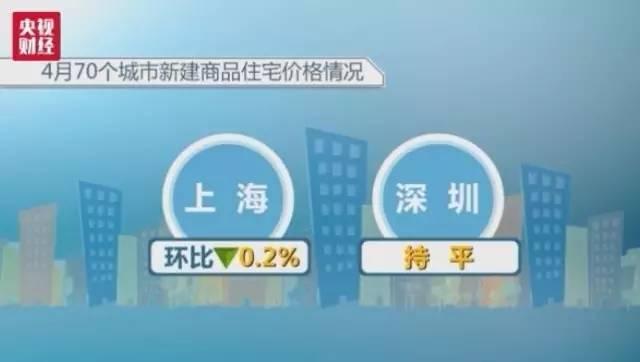 北京 上海/一线城市中上海进入负增长区间(环比下降0.2%),