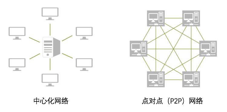 """比特币从""""不了解""""到""""被误解""""——详解区块链技术 (6)"""