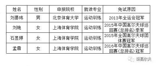 2017刘晏玮石昱婷等四球员免试入大学