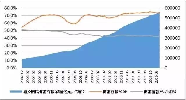 存款gdp_推荐 王庆 资管新规下,30万亿银行理财该何去何从