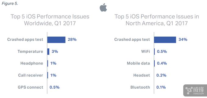 最新报告显示 iOS 设备故障率要高于安卓  aso优化 第3张