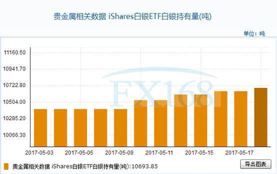 iShares白银ETF5月18日白银持有量与上一交易日增加44.15吨