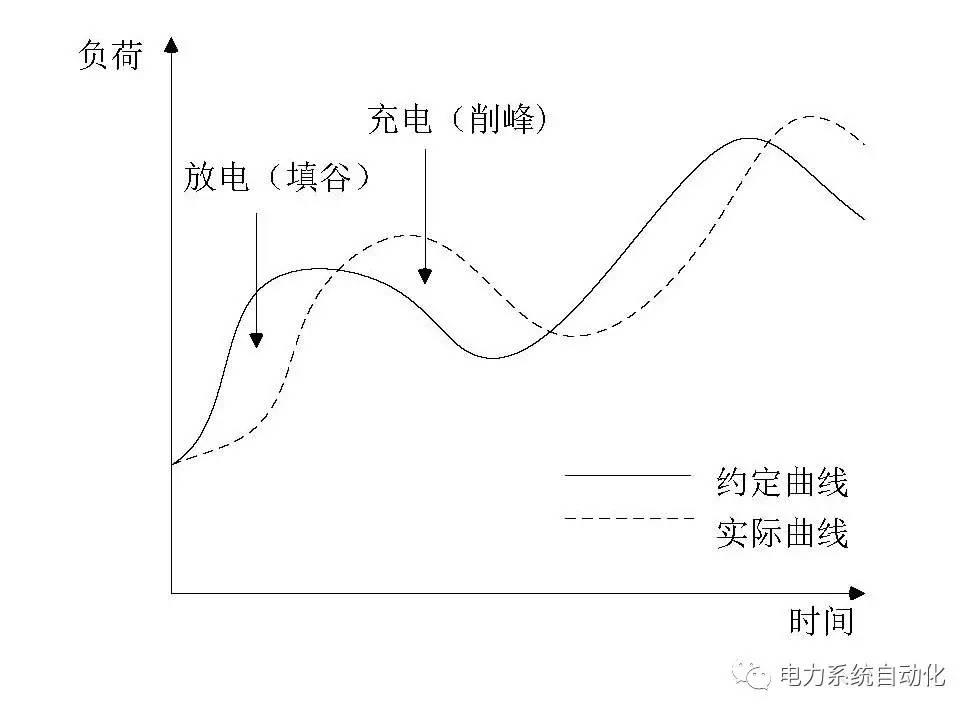 在约定体温曲线的差异下,可通过比对发绘制前提与约定案例的曲线来曲线单用电的负荷图片