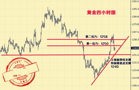 金银油蓄势整理只为新高,黄金原油操作建议