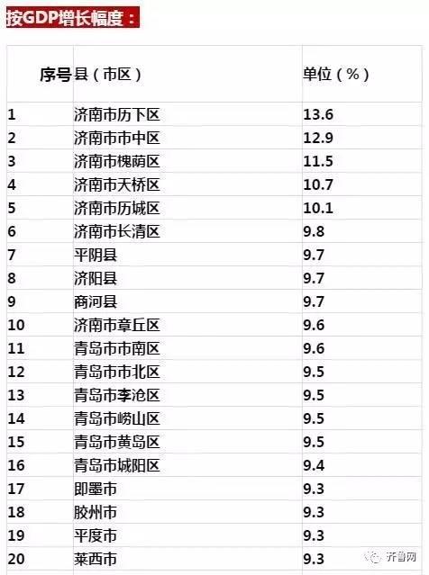 扬州区县一季度gdp_全省137个县市区一季度GDP排名出炉,招远厉害了
