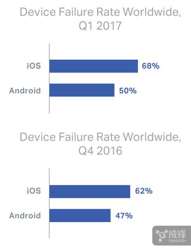 最新报告显示 iOS 设备故障率要高于安卓  aso优化 第2张