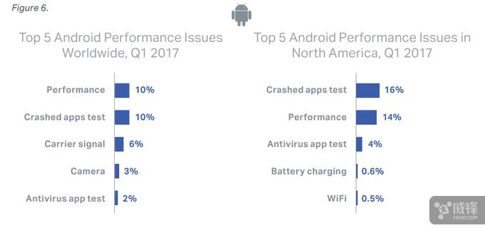 最新报告显示 iOS 设备故障率要高于安卓  aso优化 第4张