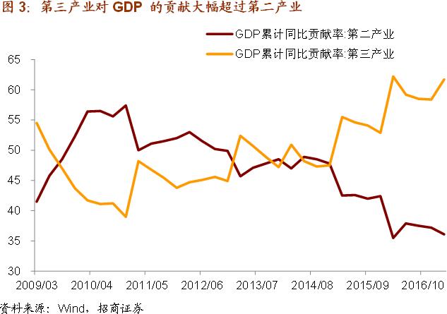 【招商宏观】投资不行了,还有消费压阵——实体经济观察系列报告之三
