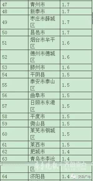 兖州人均gdp_兖州一中图片