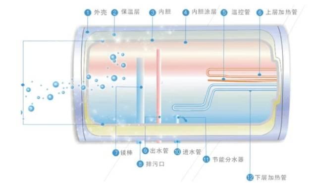 电热水器产品结构简图