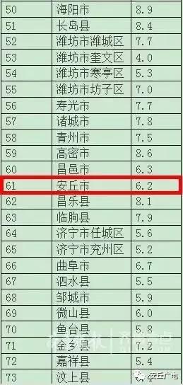 安丘gdp_重磅 2015潍坊市国民经济和社会发展大数据公布