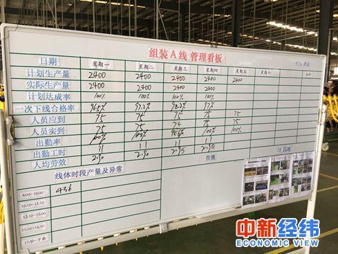 """记者探访ofo""""飞鸽""""工厂:平均15秒生产一辆车"""