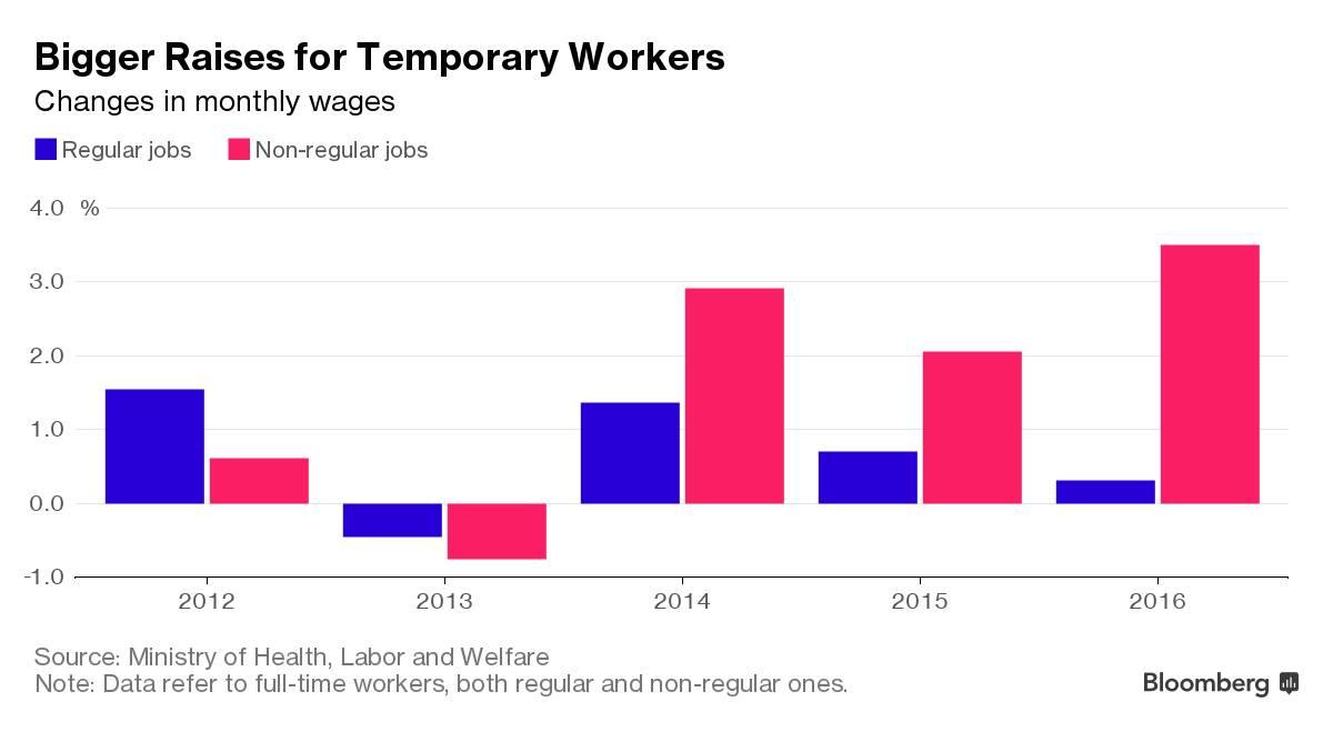 日本用工荒,企业招聘固定员工比例升至高点