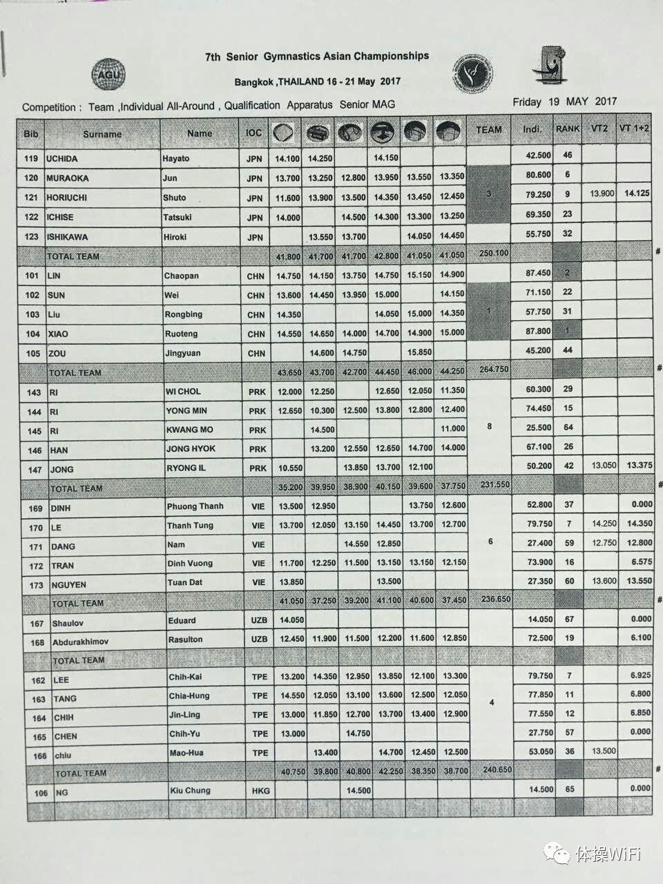 曼谷亚锦赛中国成年组男队零失误再揽团体金牌全能冠亚军