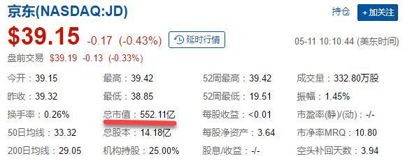京东市值无限逼近百度,二者只差不到100亿?