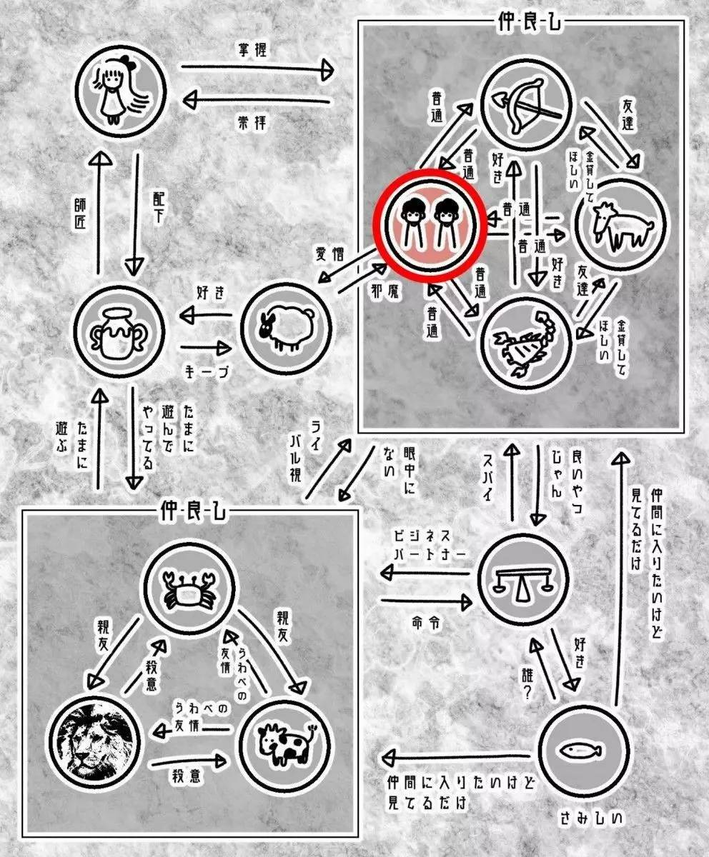 刷爆日本网络的「12星座感情关系表」,有些星座看完想摔手机…
