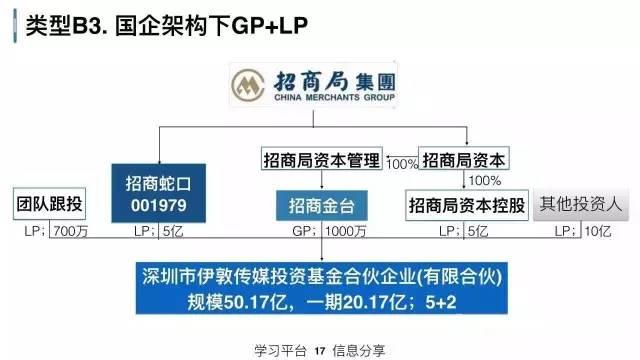 39页PPT完整详解产业并购 基金 对赌 估值