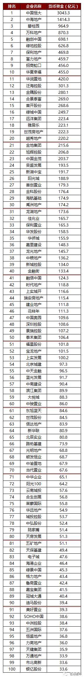 年报有料丨恒大手握3000亿足够收十家百强房企——2016年上市房企货币资金TOP100