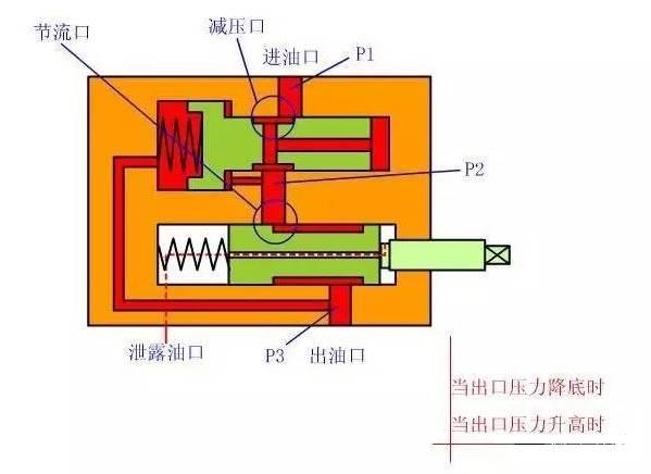 先导式溢流阀工作原理图片