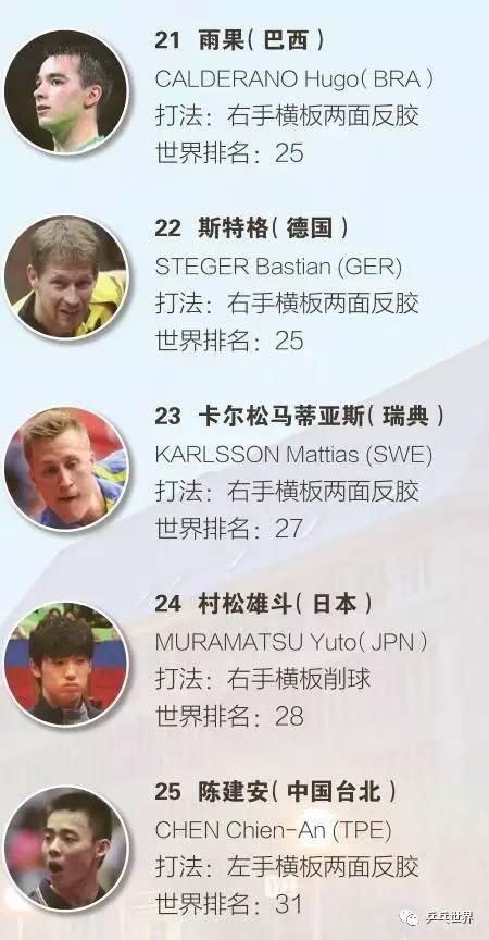 杜塞尔多夫世乒赛花名单:男单种子排位!『乒乓世界』