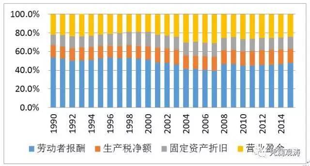 GDP要素_2017年经济形势分析与2018年展望(2)