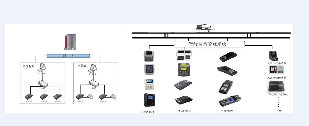 """非接触式IC卡智慧学校一卡通系统设计方案"""""""
