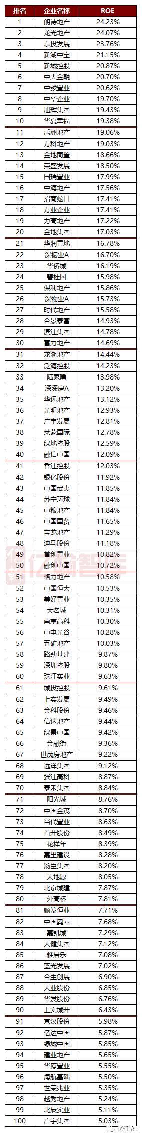年报有料丨牛股必参——2016上市房企ROE·TOP100