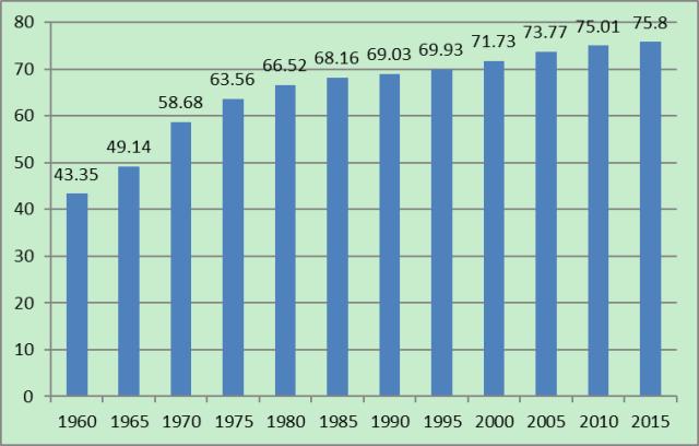 出生人口性别比_丹东出生人口预期寿命
