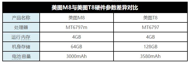 但美图m8在其一贯主打的前置相机方面的配置并没有缩水,使用来自索尼