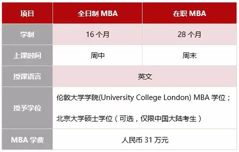 北大国家发展研究院MBA项目介绍