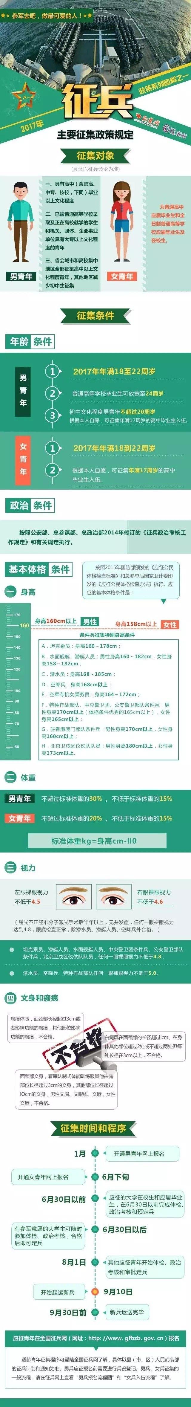 2017年征兵政策图解