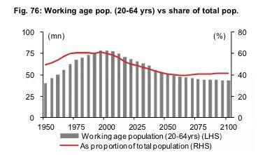 劳动力人口占比