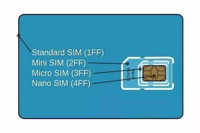 苹果发起的SIM卡革命在国内估计永远没戏  aso优化 第6张