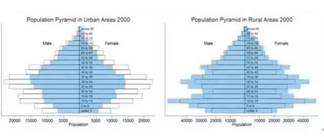 中国政府云数贸_2000中国总人口数
