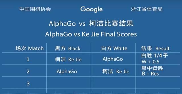 AlphaGo模仿柯洁开局,激战3小时人类再度败北