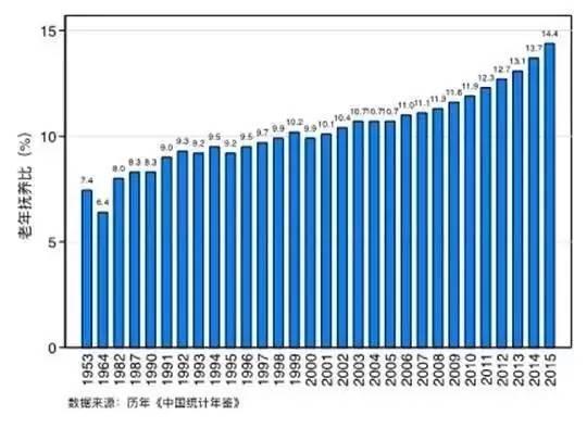 思考 我国的人口红利是否已经走向终点