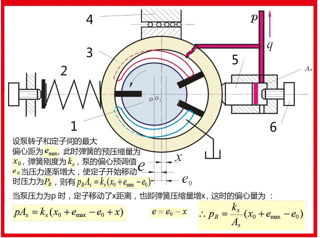 叶片泵的原理_单作用 变量 叶片泵的工作原理是什么