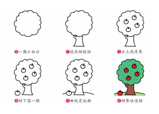 苹果树简笔画植物苹果树植物简笔画步骤图片大全 简笔画