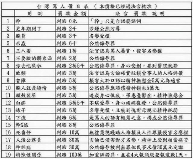 台湾骂人价目表火了!网友:打一天游戏,得卖房子
