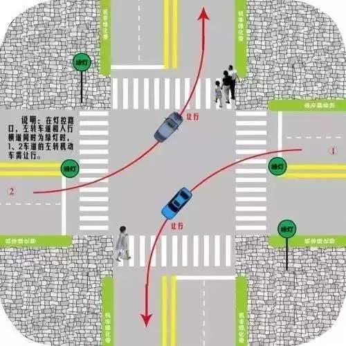 图为路口左转让行,一旦左转车道和人行横道同时变为绿灯,那么1、