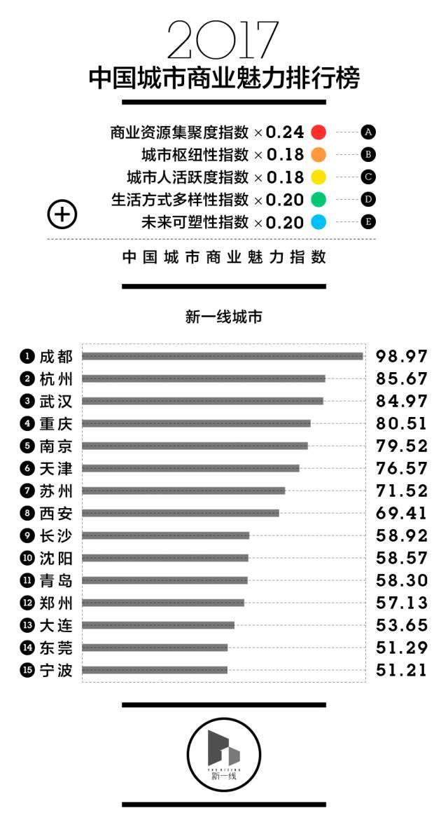 中国新一线城市排名出炉,第一名竟然是……