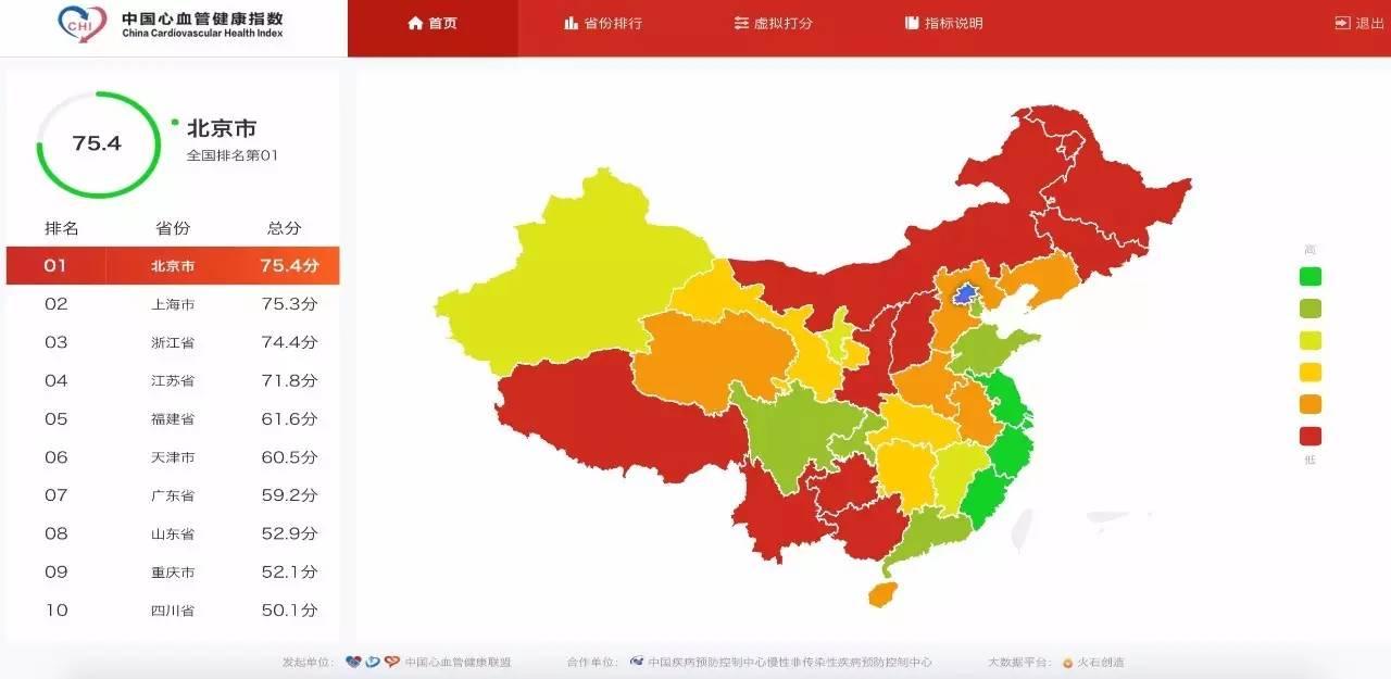 """中国首个""""心血管健康排行榜""""发布,看看你家乡排第"""""""