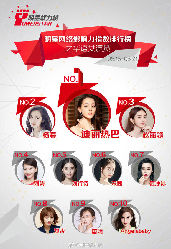 最新明星权力榜,迪丽热巴超杨幂和赵丽颖登顶第一